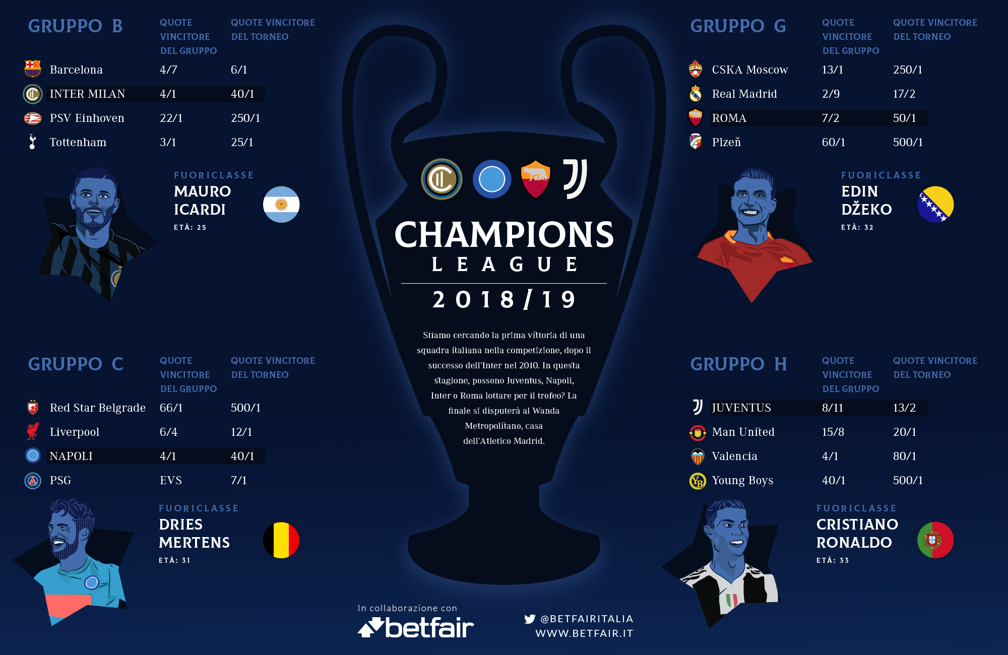 Italy Champions league